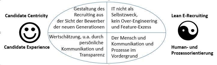 Abb 4: Lean Recruiting als Antwort auf eine neue Bewerber-Orientierung (Quelle: Autor)